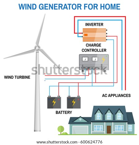 Awe Inspiring Wind Generator Home Renewable Energy Concept Stock Vector Royalty Wiring 101 Photwellnesstrialsorg