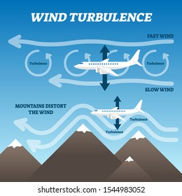 Wind turbulence vector illustration. Labeled air rotation explanation scheme. Fast and slow breeze layer collapse point graphic as bumpy and uncomfortable flight reason. Aerodynamic circulation vortex