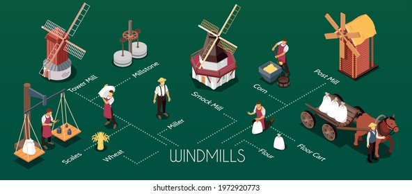 Windmills type construction use isometric infographic background banner with smock tower post mills millstones grain vector illustration