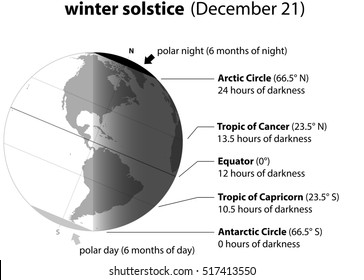 Winter solstice on december 21. Planet earth with accurate description.