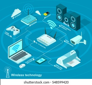 Wireless Technology and connection of different wireless electronic devices. Vector infographic banner in flat isometric style