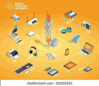 Wireless technology electronic devices internet access and connection infographic isometric flowchart poster with smartphone printer router vector illustration