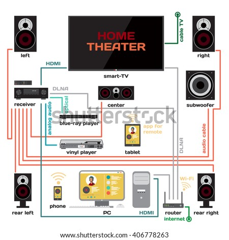wiring home theater music system vector stock vector royalty wiring a home theater and music system vector flat design connect the receiver to your