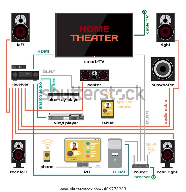 Wiring Home Theater Music System Vector Stock Vector Royalty Free 406778263