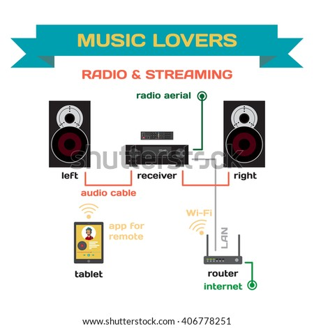 wiring a music system for analog radio and streaming music vector flat  design  connect the