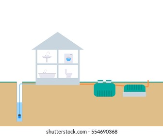 Wiring septic tank in a private dwelling house and water from the well.