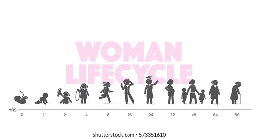 Woman Lifecycle from birth to old age in silhouettes. Short story of human in different life ages - figure set.