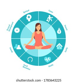 Woman sitting in yoga lotus pose. Meditation in the center of the wheel of life. Coaching tool in colorful diagram. Life coaching. Life balance concept vector illustration on white background.