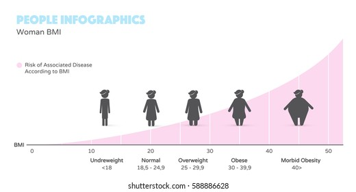 Women obesity and risk of associated disease according to BMI. People infographics in modern flat design style.