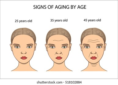 Women's faces with aging changes. Wrinkled face. From young girl to old woman. Aging in different periods of life.