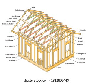 Wood framing construction as house building example scheme outline concept. Labeled model with walls and roof component description diagram vector illustration. Educational structure of wooden home.