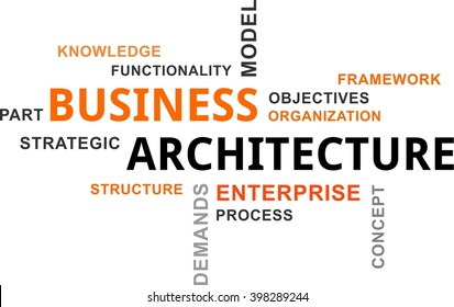 A word cloud of business architecture related items