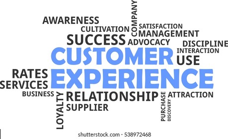 A word cloud of customer experience related items