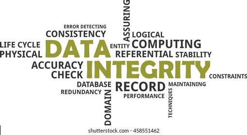 A word cloud of data integrity related items
