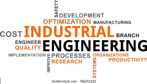 A word cloud of industrial engineering related items
