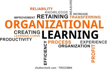 A word cloud of organizational learning related items