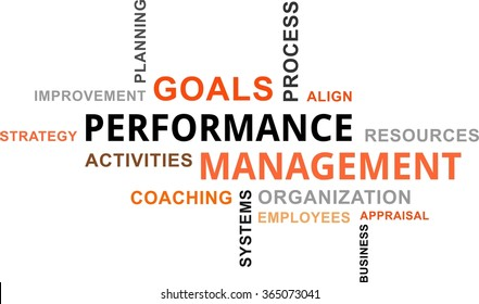 A word cloud of performance management related items