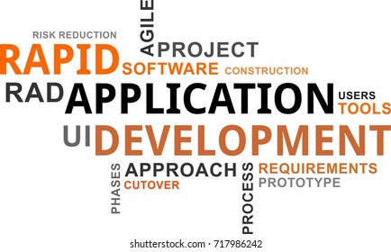 A word cloud of rapid application development related items
