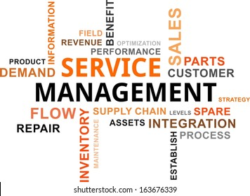 A word cloud of service management related items