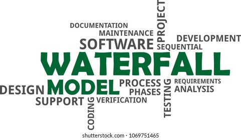 A word cloud of waterfall model related items