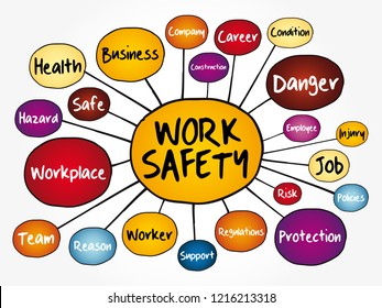 Work Safety mind map flowchart with terms such as employee, company, business concept for presentations and reports