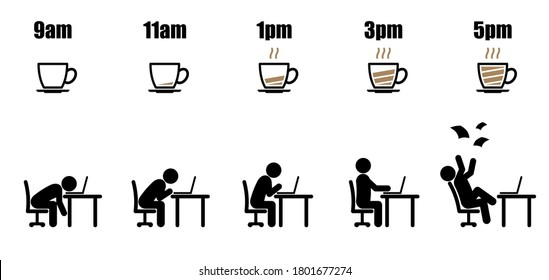 Working hours life cycle from nine am to five pm concept in black stick figure working on laptop at office desk with black and brown coffee cup on dish battery indicator style on white background