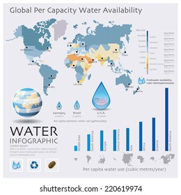 The World Map Of Water Availability Infographic Design Template