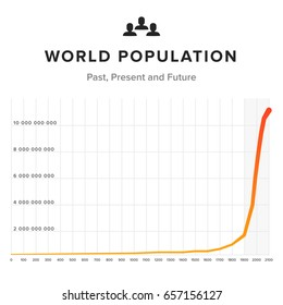 World population graph chart on white background. Past, present and future time chart.
