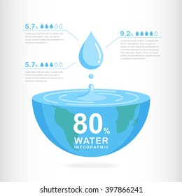 World water day. Ecology concept. Save water concept. Infographic water eco annual report template design. Concept vector illustration. Suitable for Greeting Card and Poster.