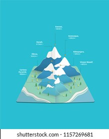 World's seven summits infographic.