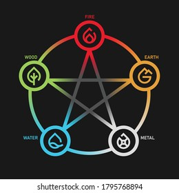 WU XING China is Five Elements Philosophy with fire earth metal water and wood icon sign in circle loop star chart vector design