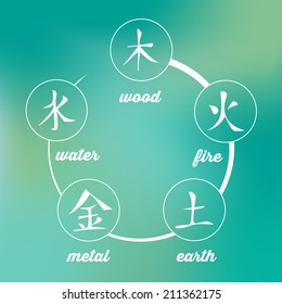 Wu Xing - Chinese Signs of Five Elements