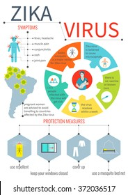 Zika virus infographic elements - prevention, transmission, vaccine, symptoms, microcephaly, protection measures. Disease design template. Isolated vector illustration.