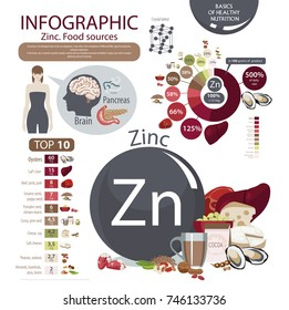 Zinc. Food sources. natural organic products with a high content of Zinc. Pie chart, top 10. The fundamentals of a healthy diet.