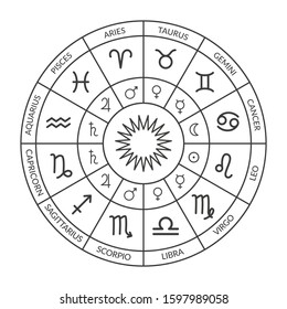 Zodiac circle, natal chart. Horoscope with zodiac signs and planets rulers. Black and white vector illustration of a horoscope. Horoscope wheel chart