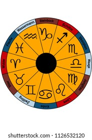 Zodiac with zodiac symbols and german text (Capricorn, Sagittarius, Scorpio, Libra, Virgo, Leo, Cancer, Gemini, Taurus, Aries, Pisces, Aquarius). Vector eps10