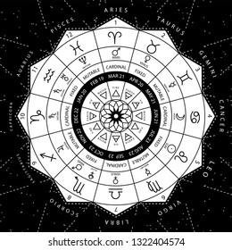 Zodiacal circle for studing astrology vector illustration