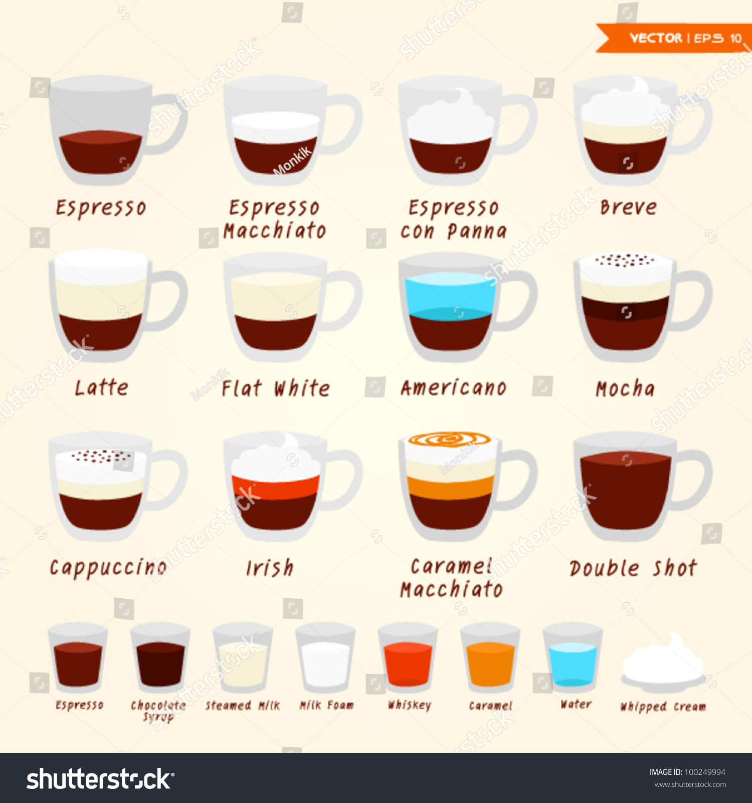 Coffee Kinds Stock Vector 100249994 - Shutterstock