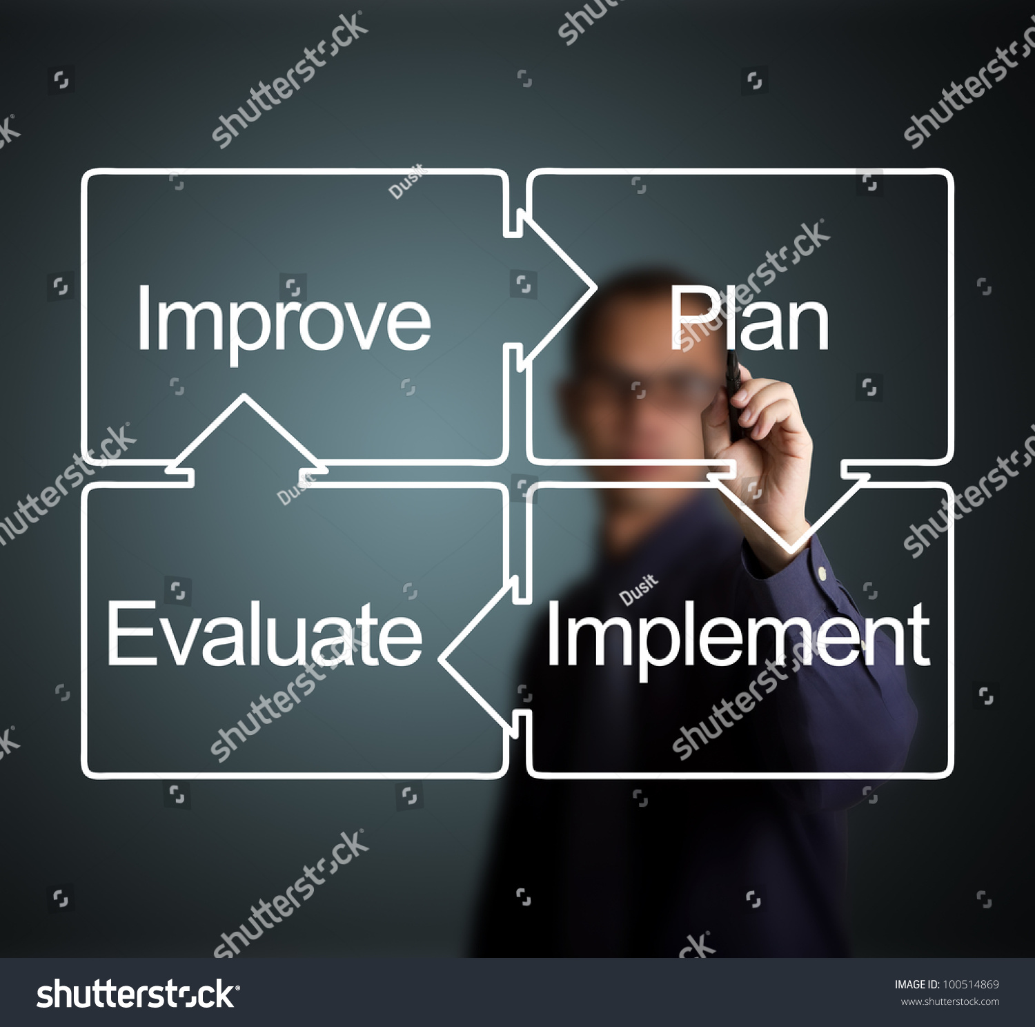 evaluate a business plan