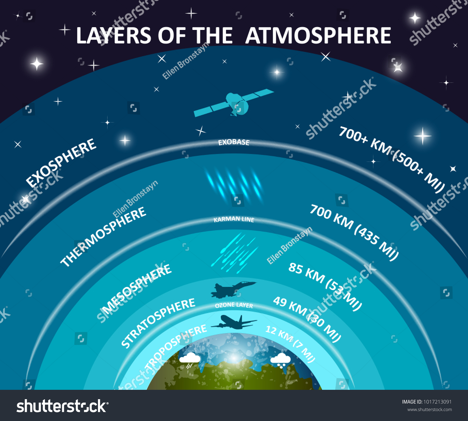 Layers earths atmosphere education infographics poster stock layers of earths atmosphere education infographics poster troposphere stratosphere mesosphere exosphere pooptronica Image collections