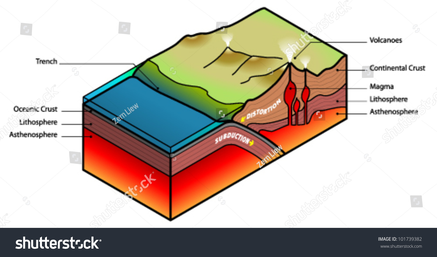 plate subduction diagram stock vector illustration 101739382  : subduction diagram - findchart.co