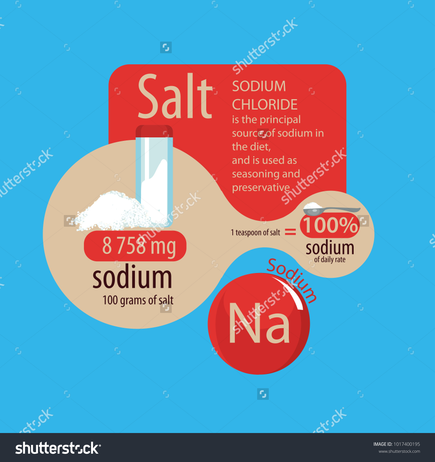 Sodium In The Salt A Teaspoon Of Salt Is 100 Percent Of The Daily Intake