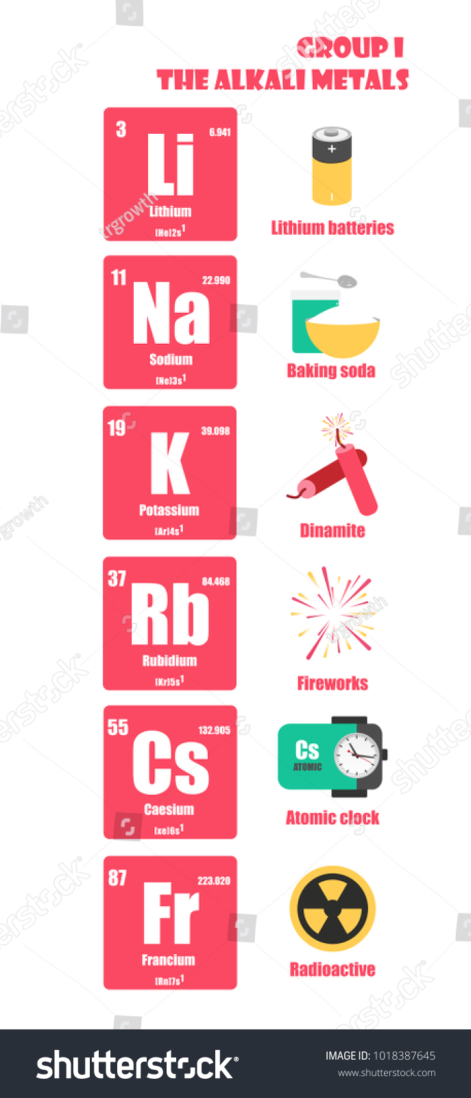 Periodic Table Element Group Alkali Metals Stock Vector Royalty