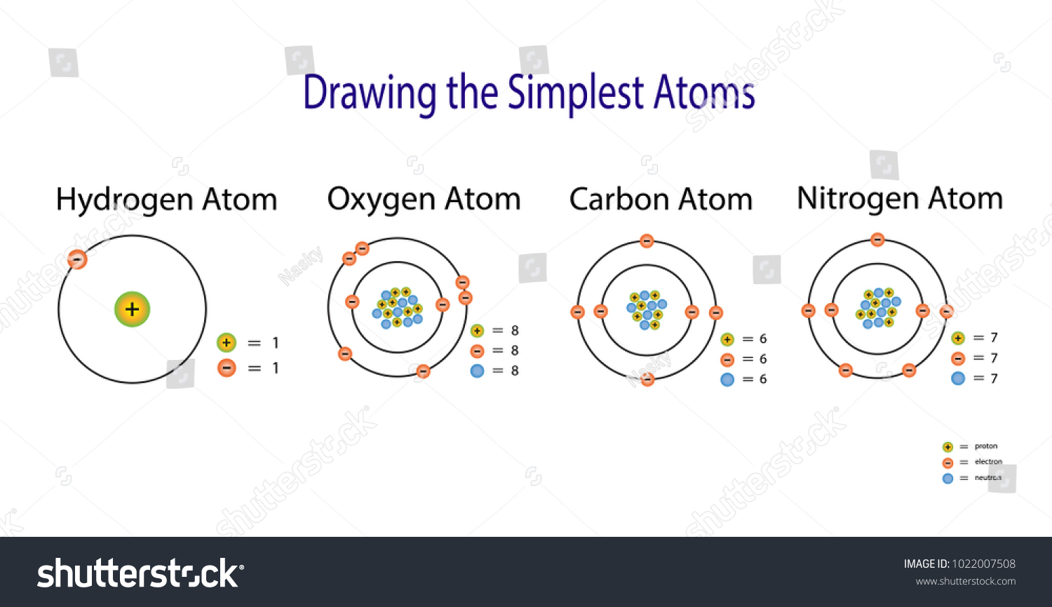 Vetor stock de simplest atomic model hydrogen carbon oxygen livre the simplest atomic model hydrogen carbon oxygen nitrogen atom diagram ccuart
