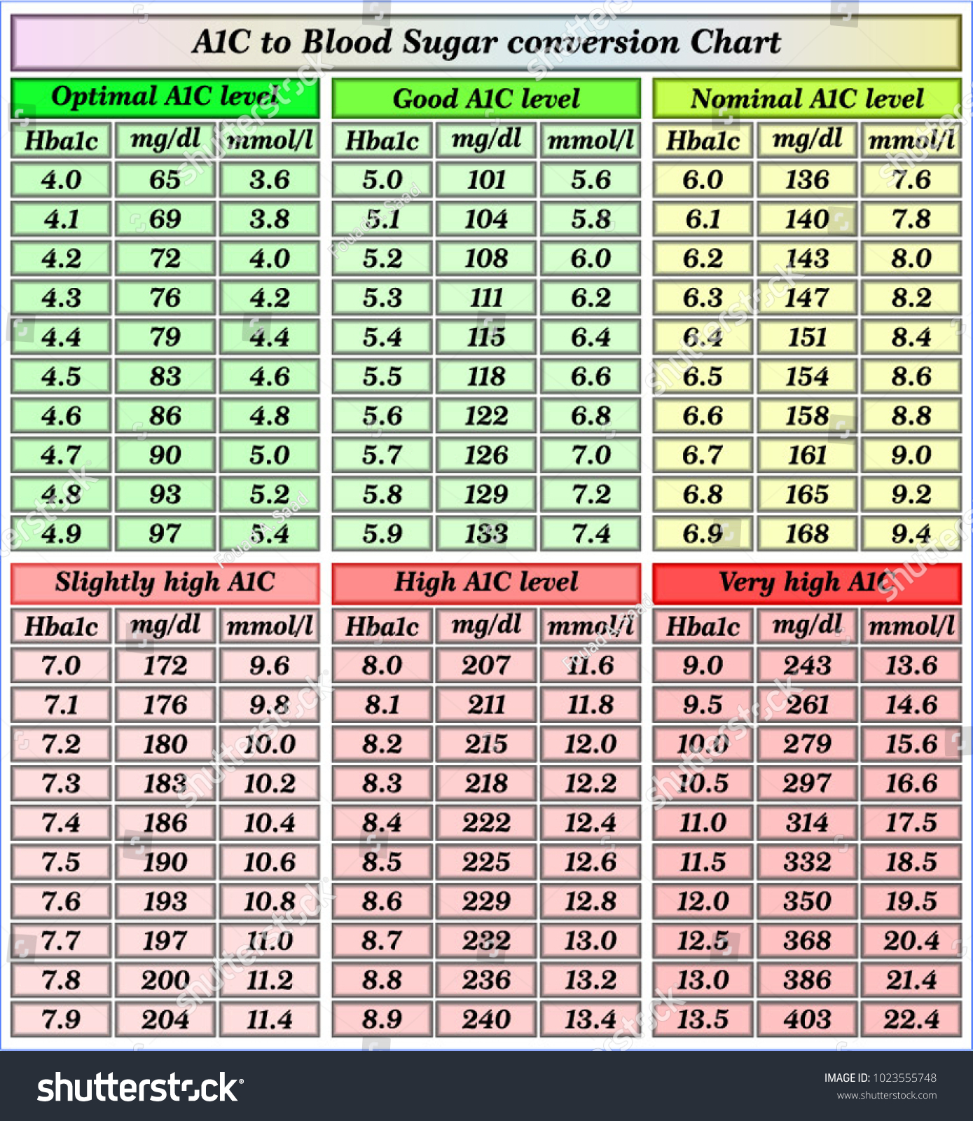 Aic Blood Sugar Chart Erkalnathandedecker