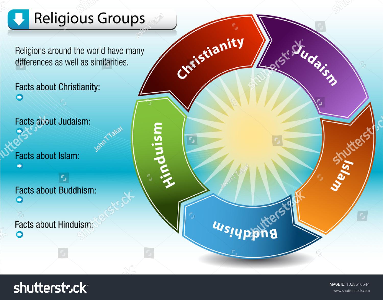 buddhism vs christianity chart