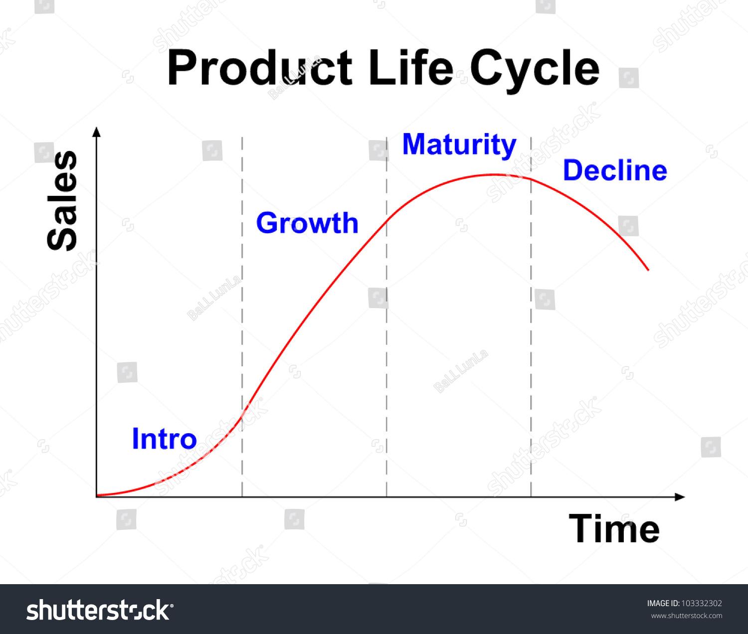 the product life cycle and product market expansion grid Hft 2500 marketing final study according to the ansoff product-market expansion grid, when evaluating growth strategies, management should first consider whether in the ___ of the product life cycle sales slow down and supplies start to exceed demand.