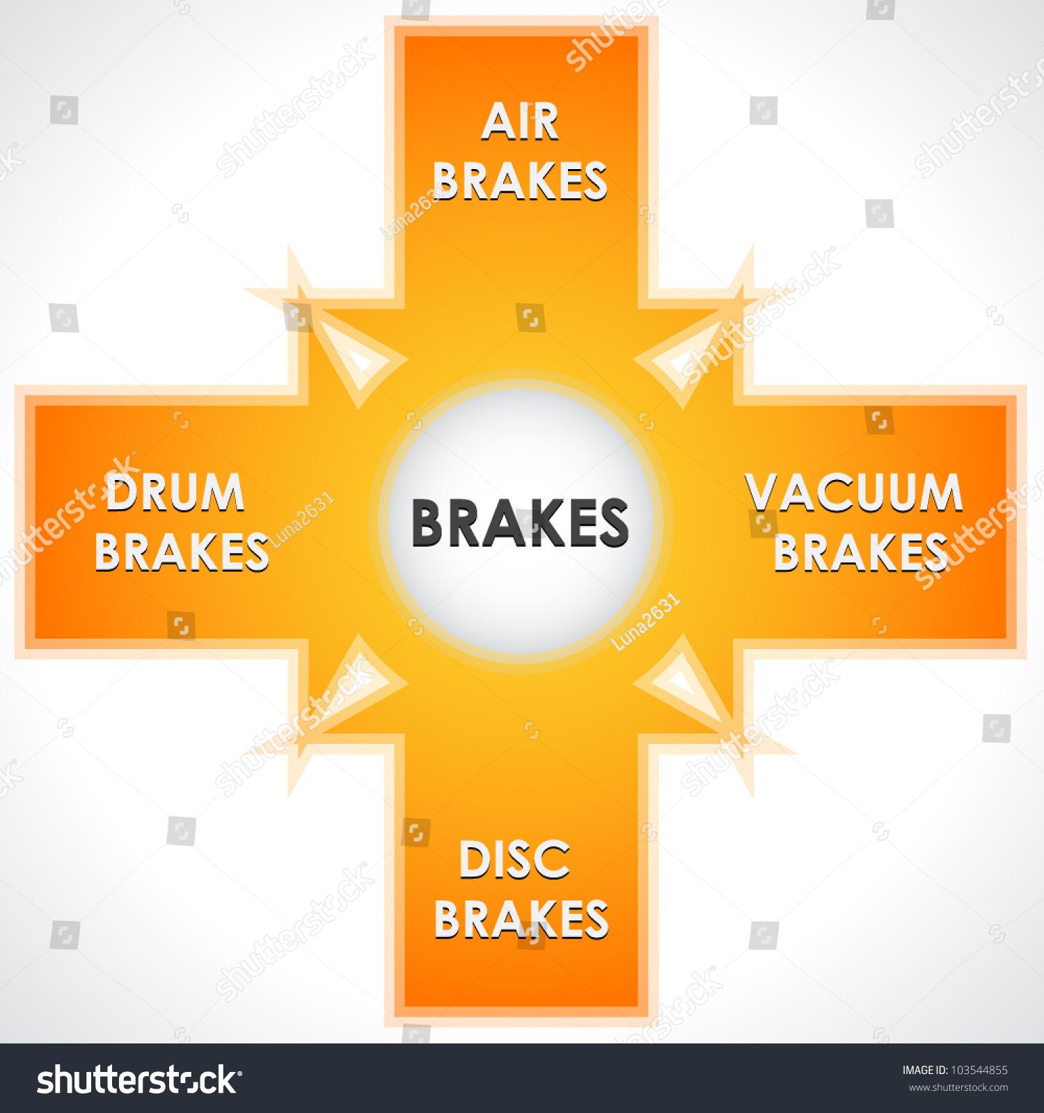 Main types brakes diagram stock vector 2018 103544855 shutterstock the main types of brakes diagram ccuart Images