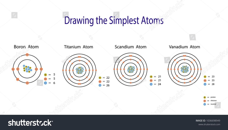 simplest atomic model boron titanium scandium stock vector royalty
