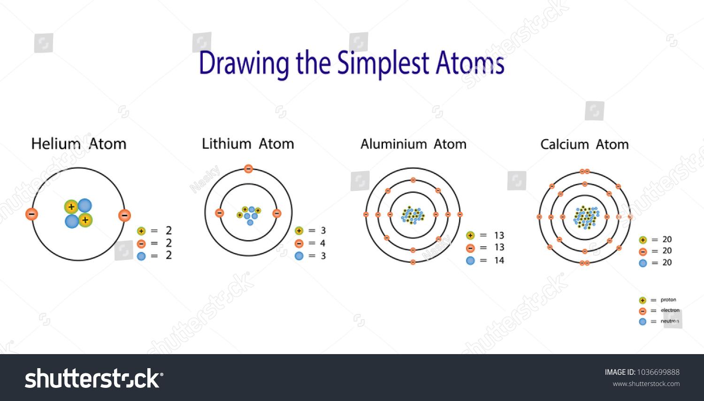 Simplest atomic model helium lithium aluminium stock vector royalty the simplest atomic model helium lithium aluminium calcium chemistry atom diagram ccuart Gallery